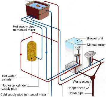 How to Install a Shower: Water supply and drainage